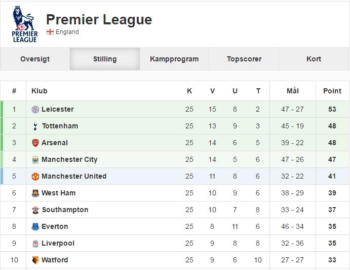 Premier League stilling