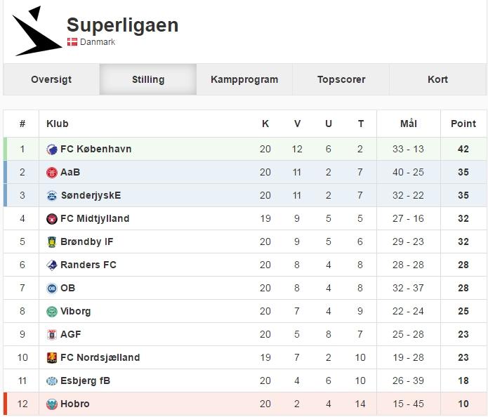 Superliga stilling